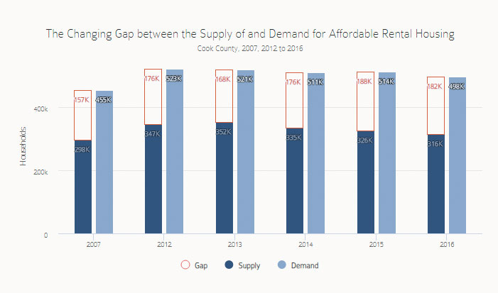 changing gap supply demand